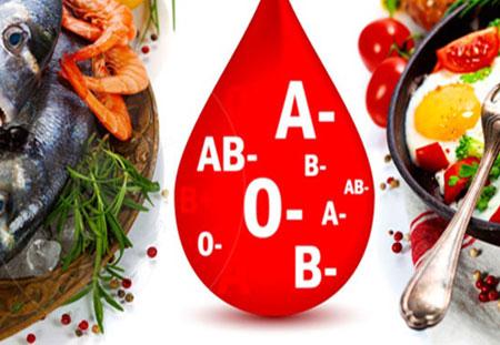 Питание по 3 третьей положительной группе крови таблица
