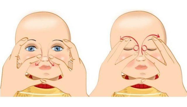 Схема выполнения массажа слёзного мешочка