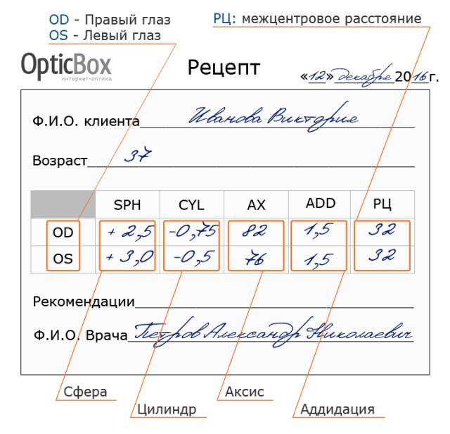 Рецепт на очки (пример), расшифровка обозначений