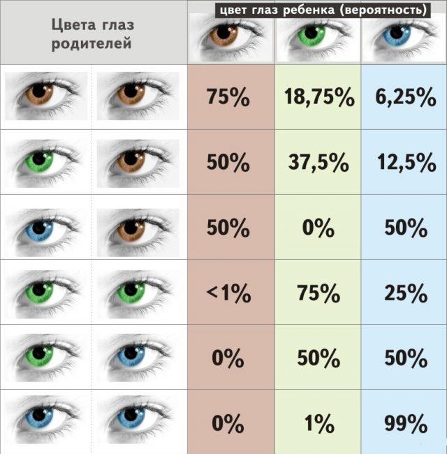 Таблица наследования цветов глаз