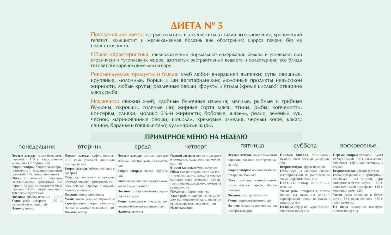 Диета n5 при гепатите