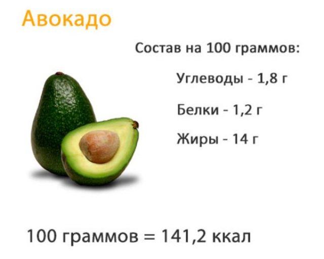 Состав авокадо