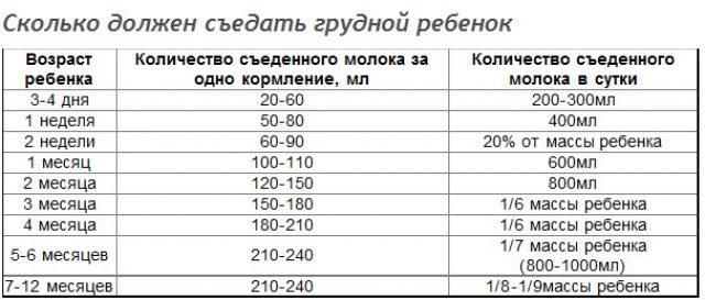 Таблица нормы потребление молока