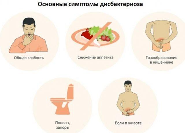 Симптомы дисбактериоза (схема)