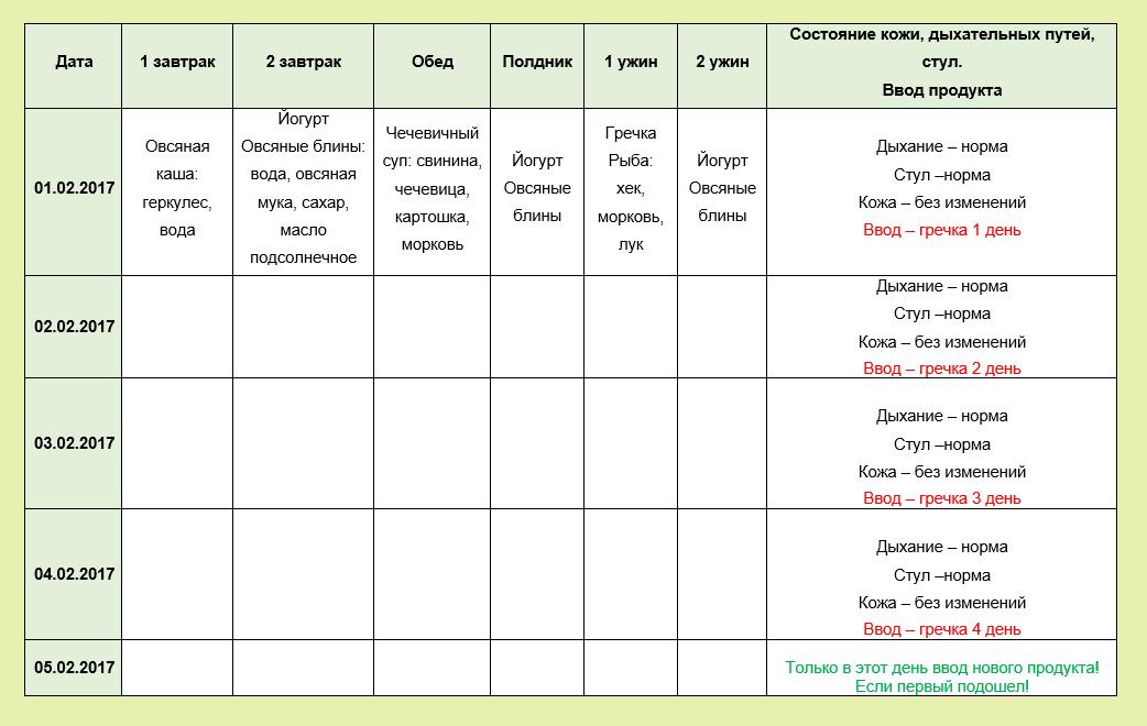 Как Вести Дневник По Диете. 7 лучших дневников питания: подсчёт калорий с удовольствием!