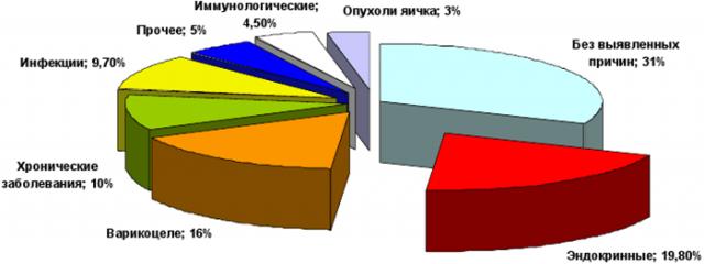 Процентное соотношение этиологических факторов бесплодия