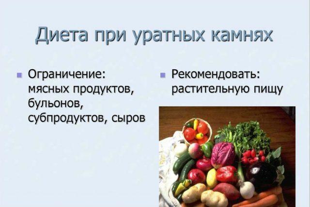 Диета при уратных отложениях (списки ограничений и рекомендаций, изображение разрешённых продуктов)