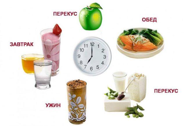 Режим питания по часам