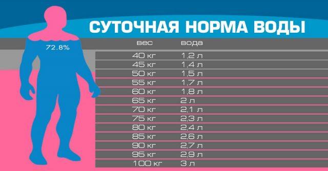 Средняя суточная норма воды для людей с разным весом