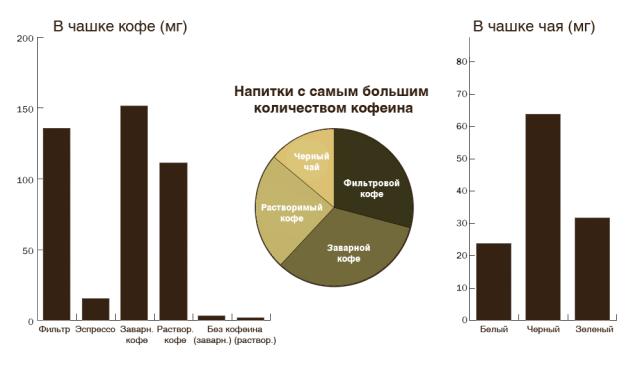 Сравнение напитков (кофе и чая) по количеству содержания кофеина (графики)