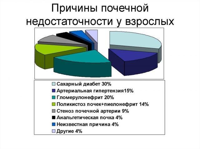 Частота различных факторов, провоцирующих почечную недостаточность