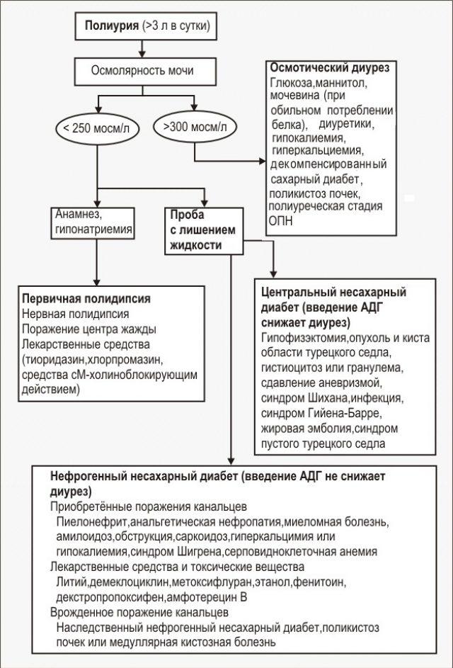 Схема дифдиагностики