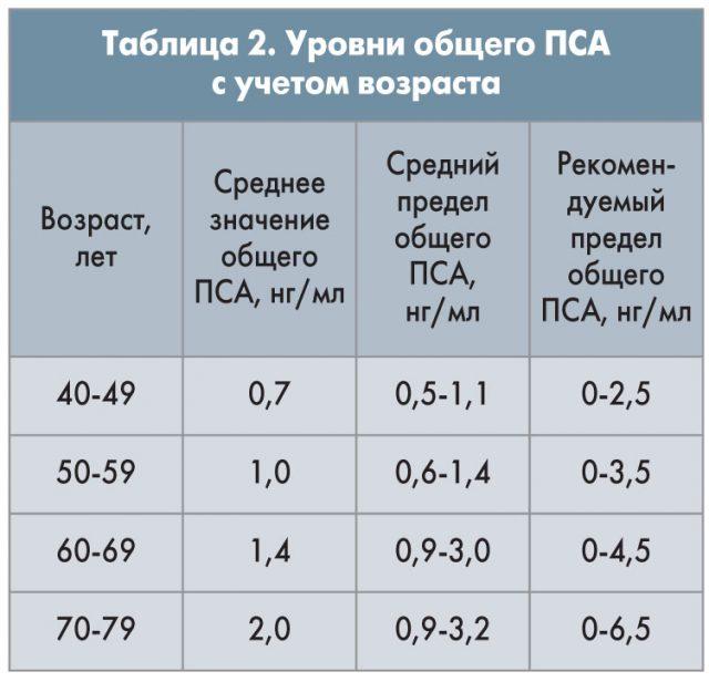 Нормы ПСА с учётом возраста мужчины