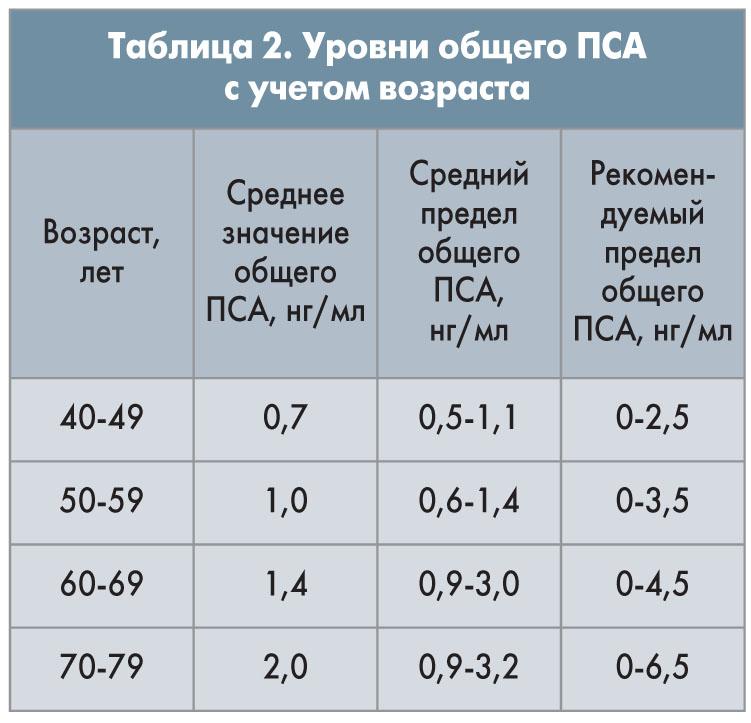 Простатиты у мужчин и норма пса enterococcus faecalis у мужчин и простатит