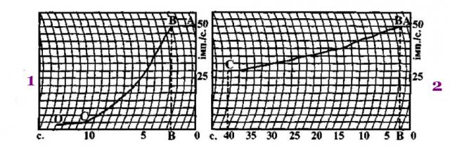 Радионуклидные урофлоуграммы
