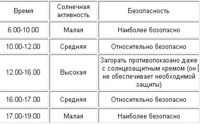 Таблица солнечной активности