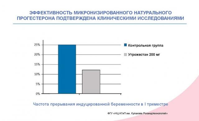 Диаграмма эффективности Утрожестана
