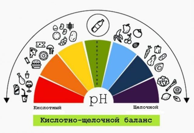 Факторы, которые влияют на уровень pH