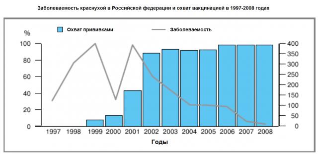 График заболеваемости краснухой (на 100 тысч человек) и диаграмма охвата прививками в Российской федерации в 1997–2008 годах