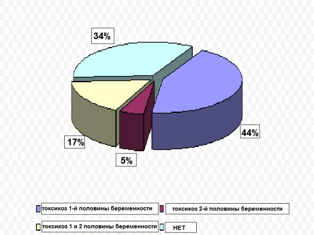 Частота возникновения токсикоза в первой и второй половине беременности
