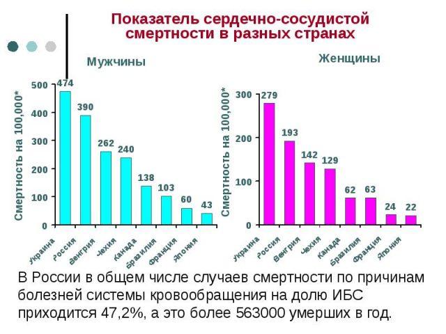 Статистика сердечно-сосудистой смертности в разных странах