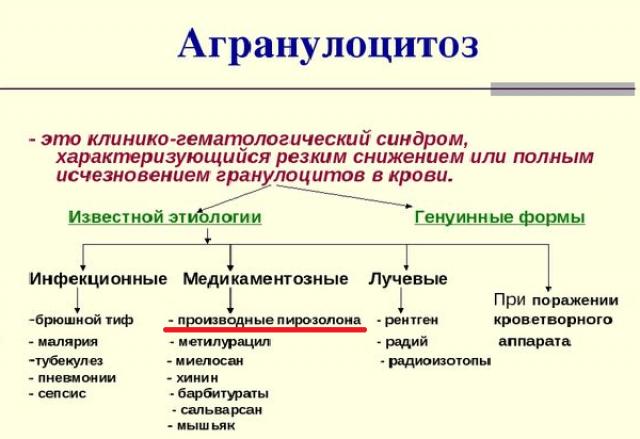 Причины агранулоцитоза в схематическом виде