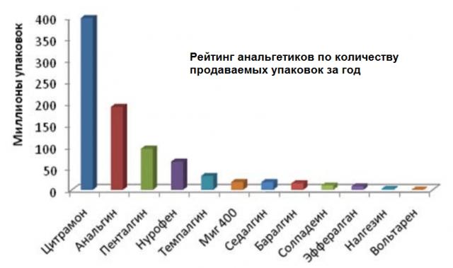 Рейтинг анальгетиков по количеству продаваемых упаковок за год