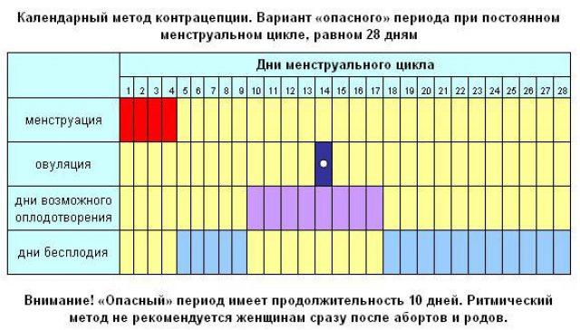 График безопасных дней при овуляции